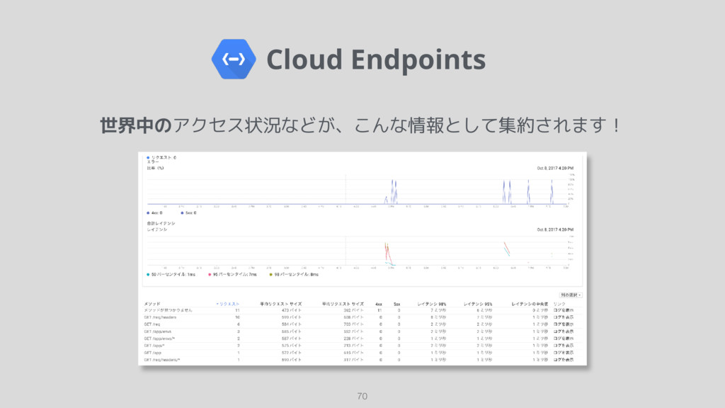 Cloud Endpoints 70 世界中のアクセス状況などが、こんな情報として集約されま...
