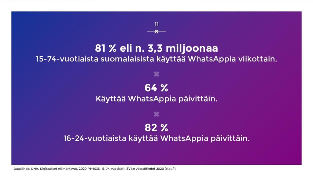 81 % eli n. 3,3 miljoonaa 15-74-vuotiaista suom...