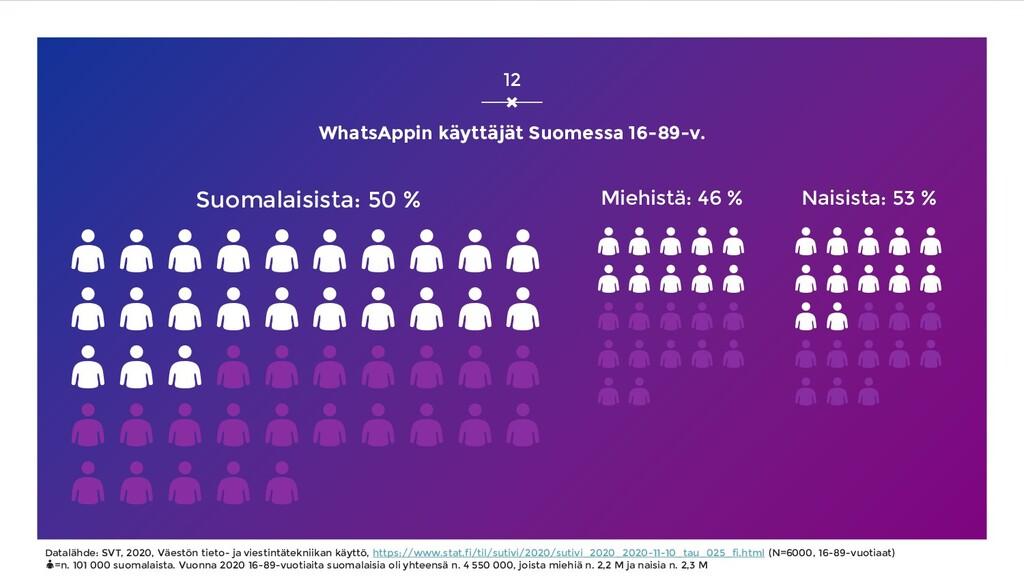 WhatsAppin käyttäjät Suomessa 16-89-v. Suomalai...
