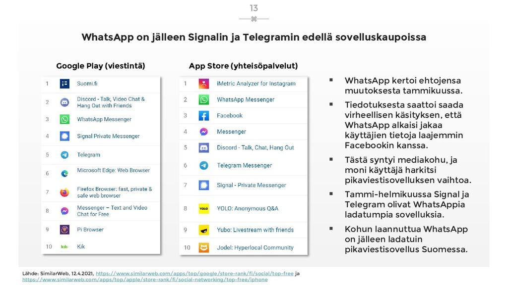 WhatsApp on jälleen Signalin ja Telegramin edel...