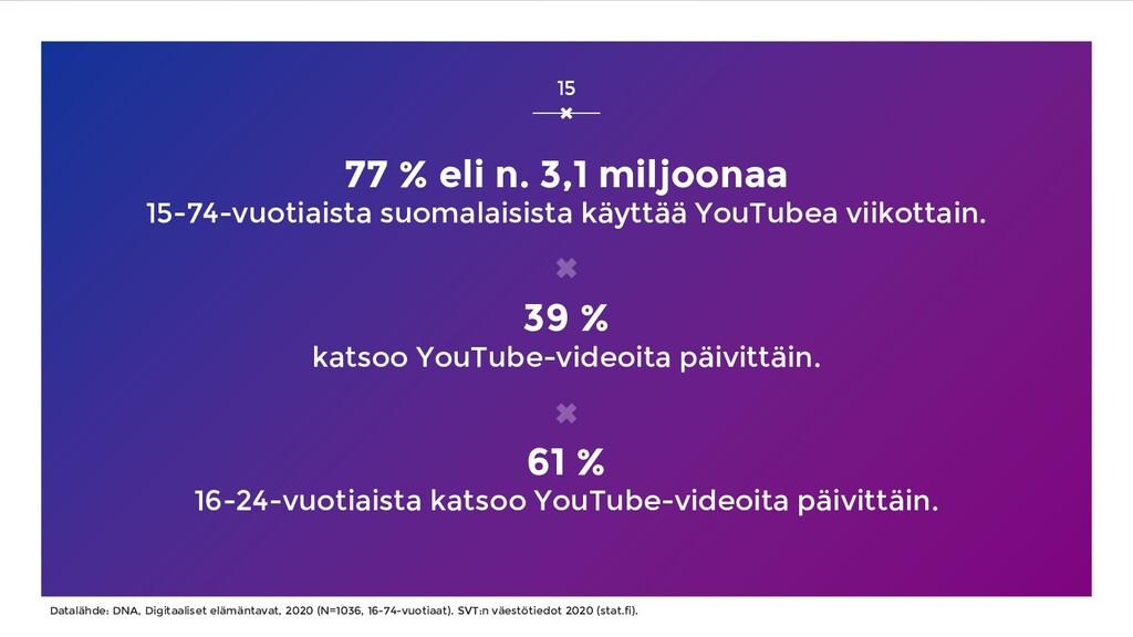 77 % eli n. 3,1 miljoonaa 15-74-vuotiaista suom...