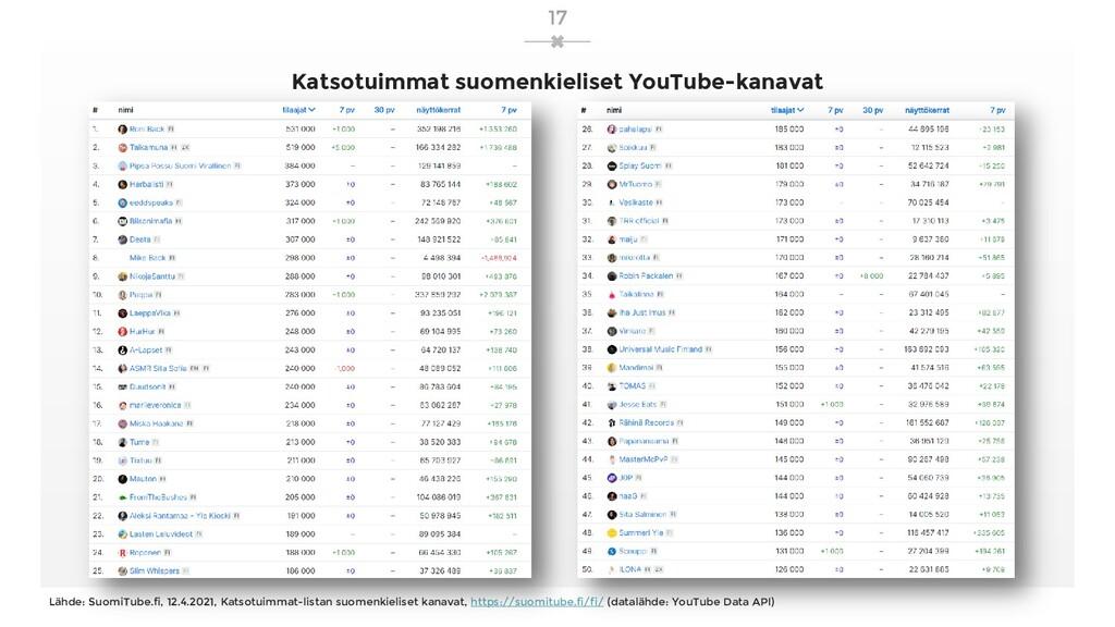 Katsotuimmat suomenkieliset YouTube-kanavat Läh...