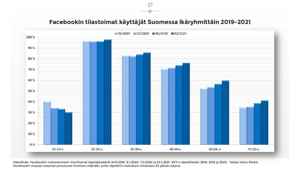 Facebookin tilastoimat käyttäjät Suomessa ikäry...