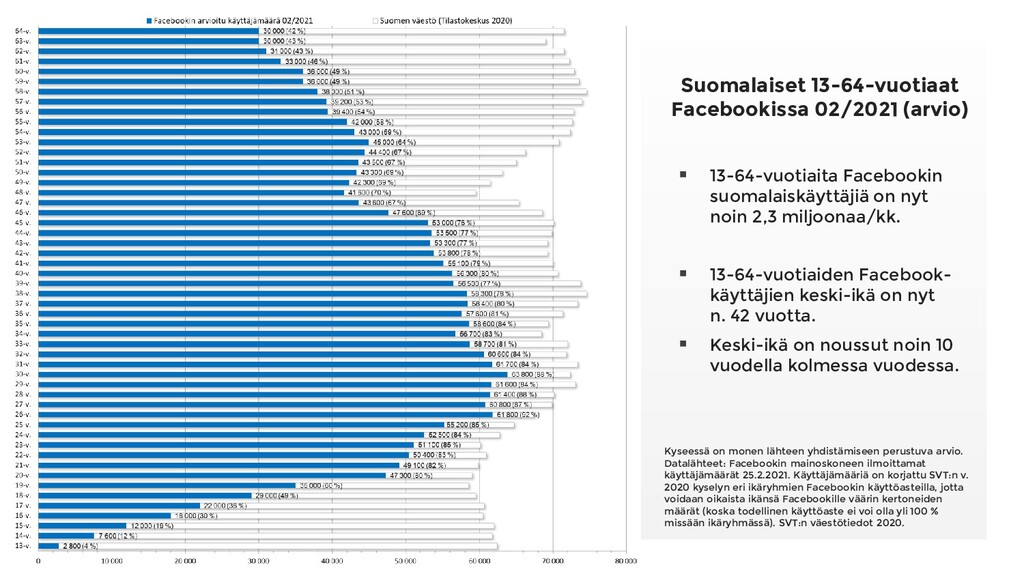 Suomalaiset 13-64-vuotiaat Facebookissa 02/2021...