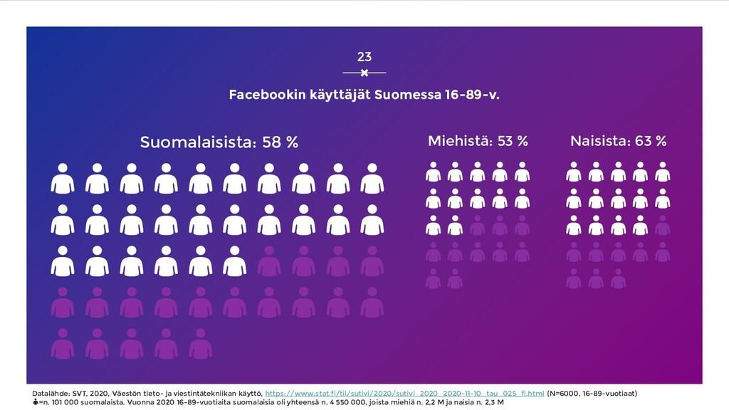 Facebookin käyttäjät Suomessa 16-89-v. Suomalai...