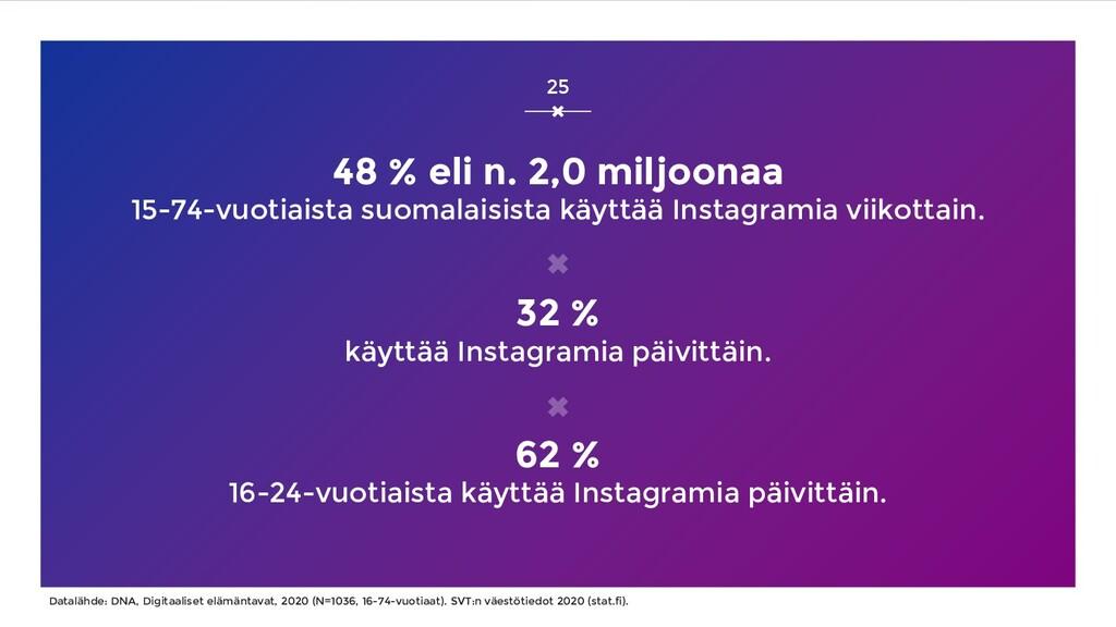 48 % eli n. 2,0 miljoonaa 15-74-vuotiaista suom...