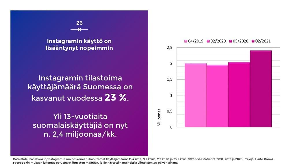 Instagramin tilastoima käyttäjämäärä Suomessa o...