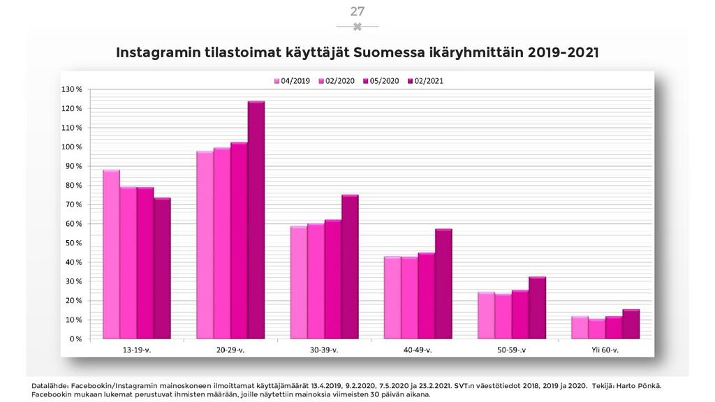 Instagramin tilastoimat käyttäjät Suomessa ikär...