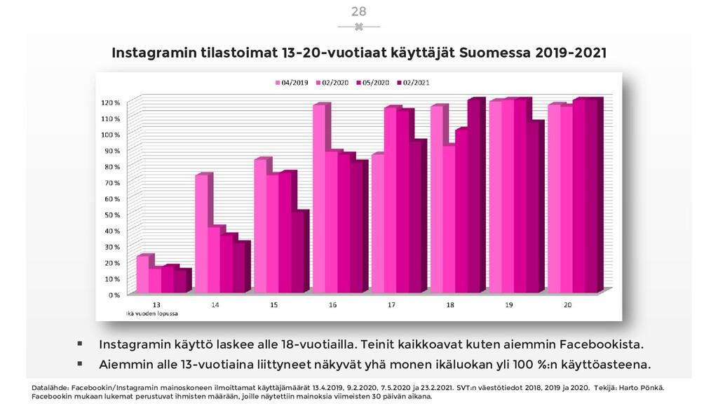 Instagramin tilastoimat 13-20-vuotiaat käyttäjä...