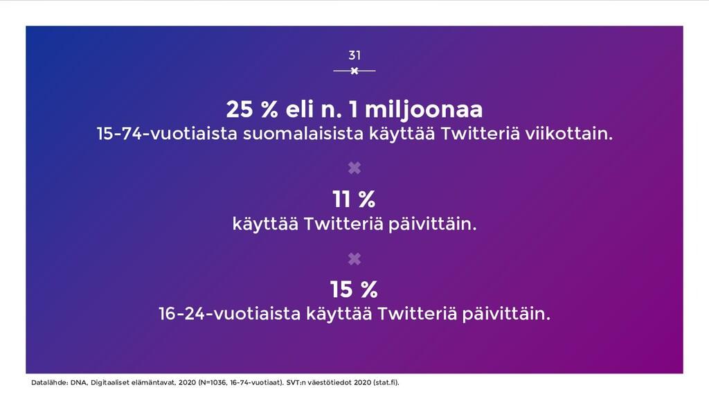 25 % eli n. 1 miljoonaa 15-74-vuotiaista suomal...