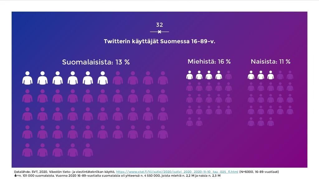Twitterin käyttäjät Suomessa 16-89-v. Suomalais...