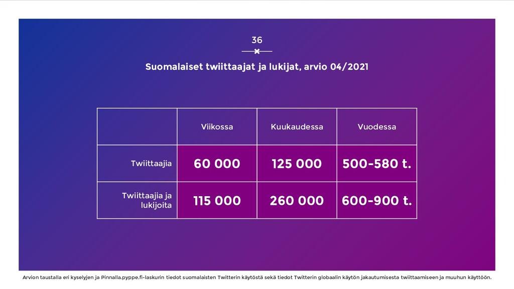 Suomalaiset twiittaajat ja lukijat, arvio 04/20...