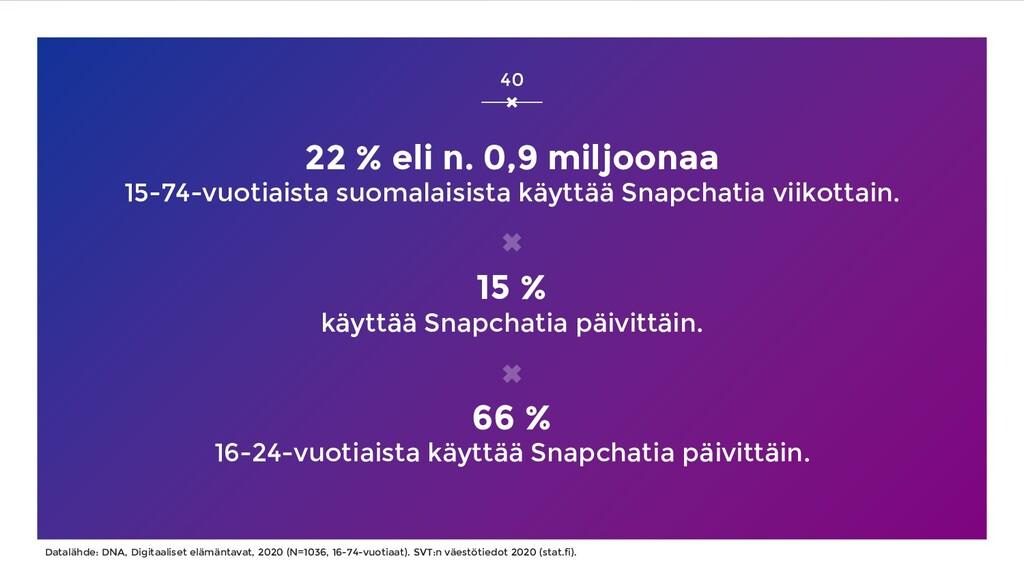 22 % eli n. 0,9 miljoonaa 15-74-vuotiaista suom...