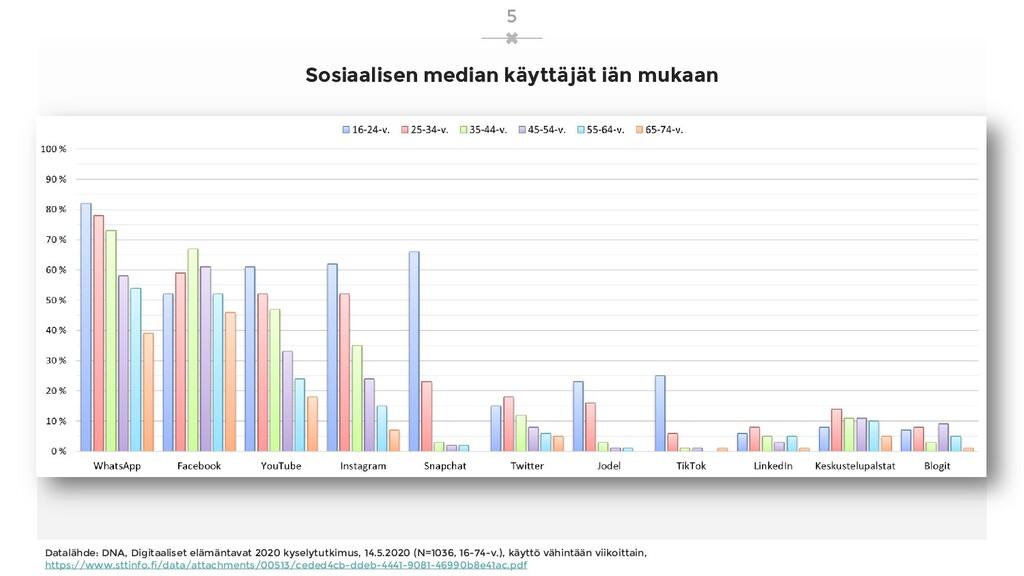 Sosiaalisen median käyttäjät iän mukaan Dataläh...