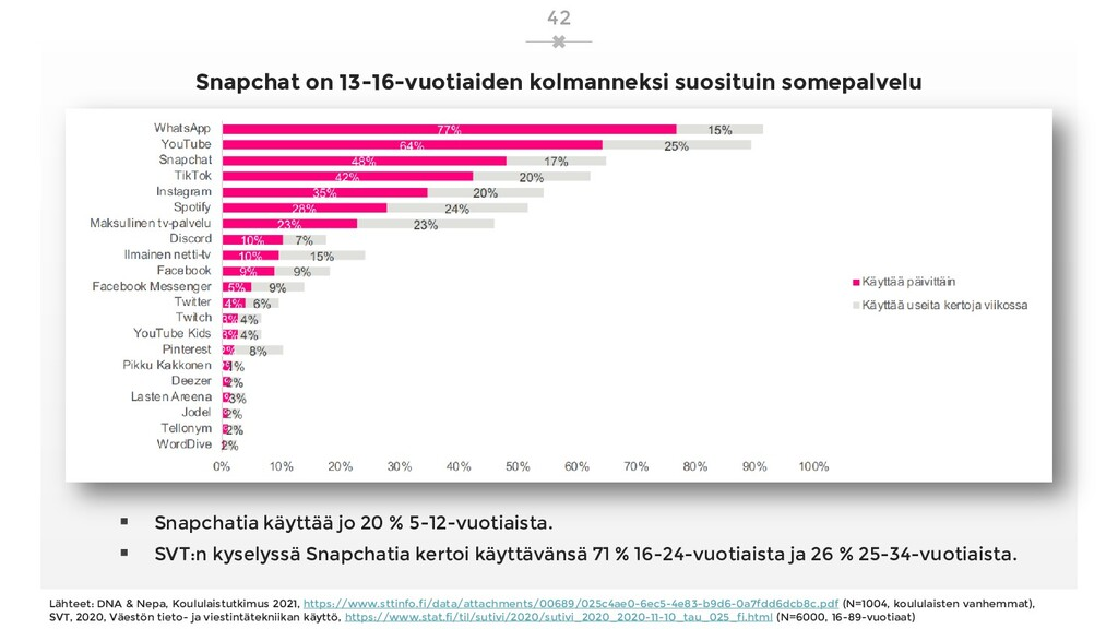 Snapchat on 13-16-vuotiaiden kolmanneksi suosit...