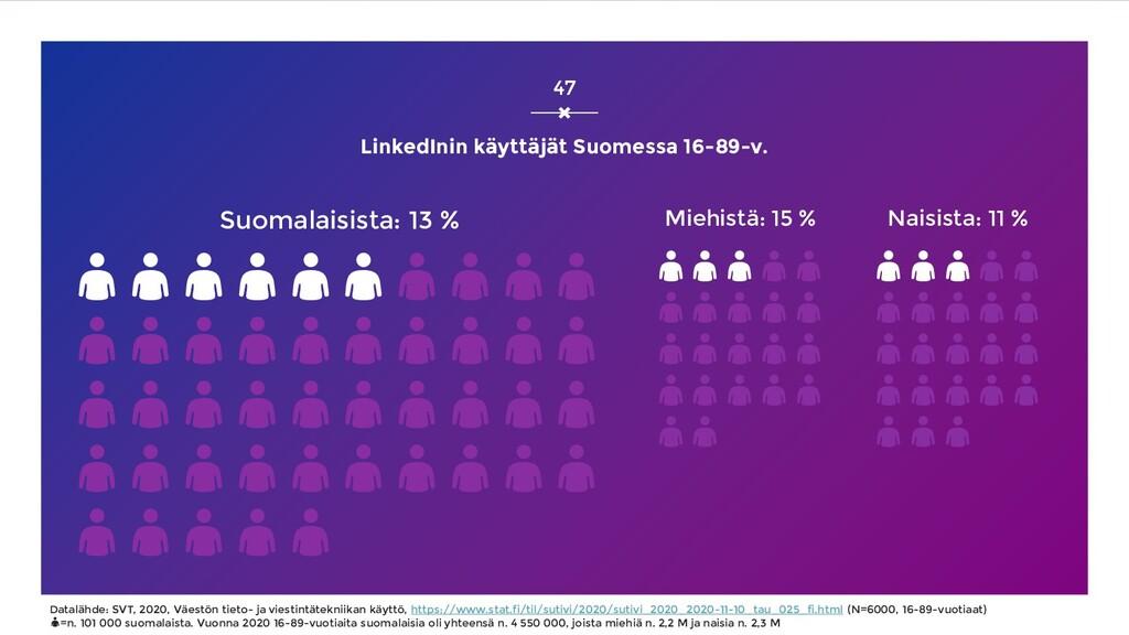 LinkedInin käyttäjät Suomessa 16-89-v. Suomalai...