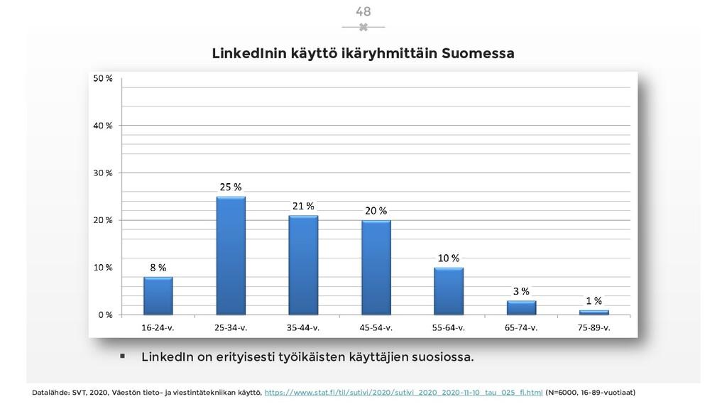 LinkedInin käyttö ikäryhmittäin Suomessa  Link...