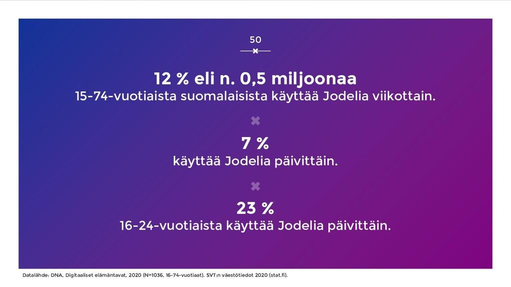 12 % eli n. 0,5 miljoonaa 15-74-vuotiaista suom...