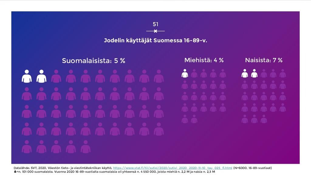 Jodelin käyttäjät Suomessa 16-89-v. Suomalaisis...
