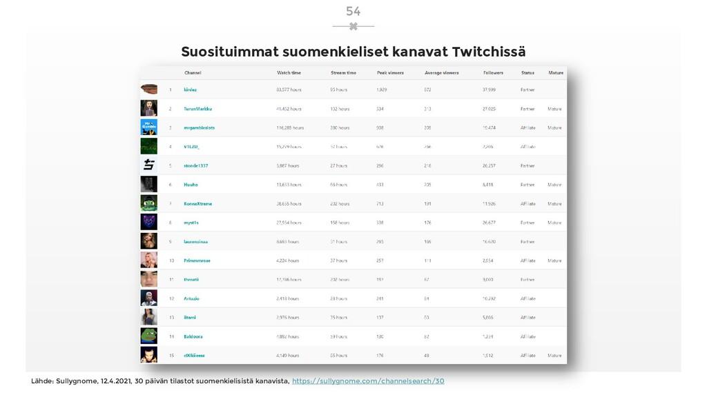 Suosituimmat suomenkieliset kanavat Twitchissä ...