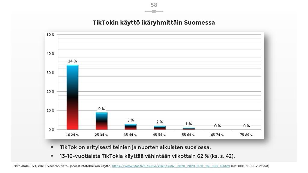 TikTokin käyttö ikäryhmittäin Suomessa  TikTok...