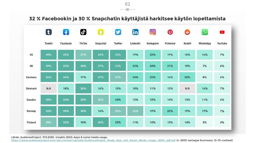 32 % Facebookin ja 30 % Snapchatin käyttäjistä ...