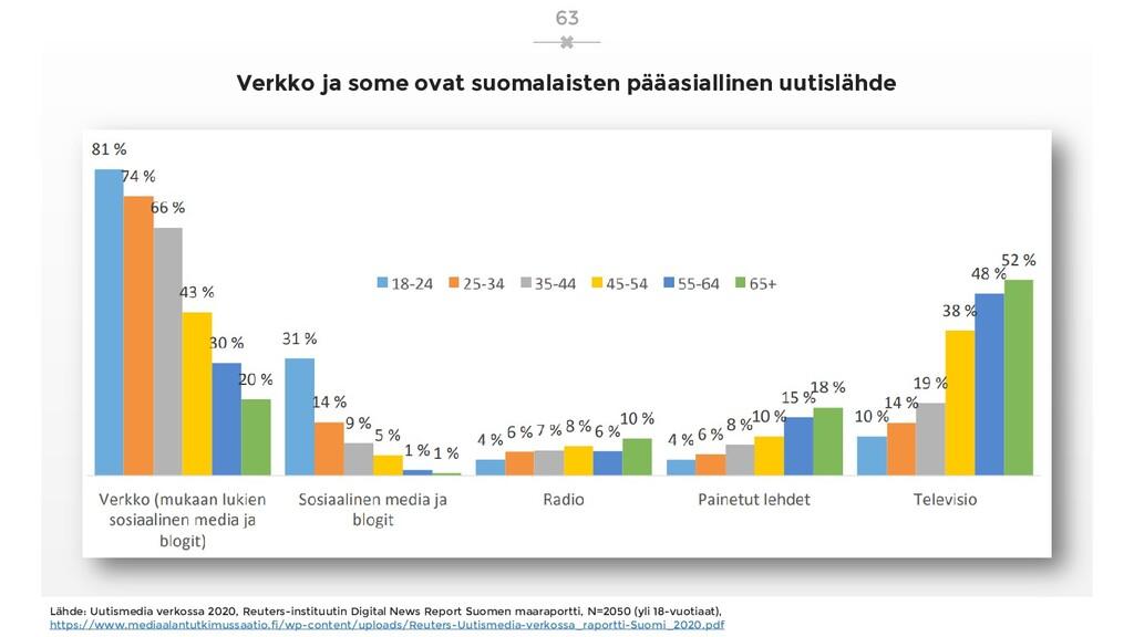 Verkko ja some ovat suomalaisten pääasiallinen ...
