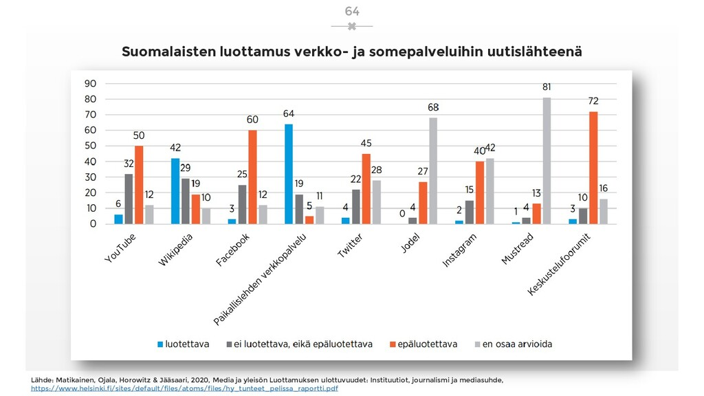 Suomalaisten luottamus verkko- ja somepalveluih...