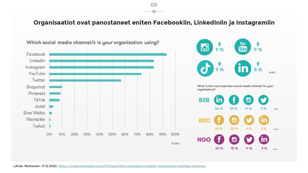 Organisaatiot ovat panostaneet eniten Facebooki...