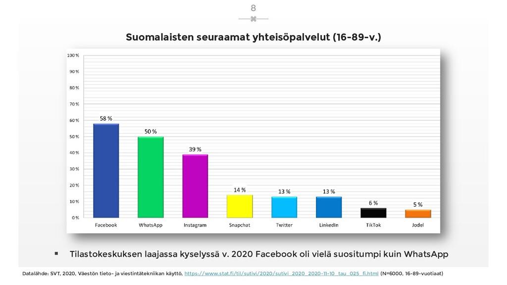 Suomalaisten seuraamat yhteisöpalvelut (16-89-v...