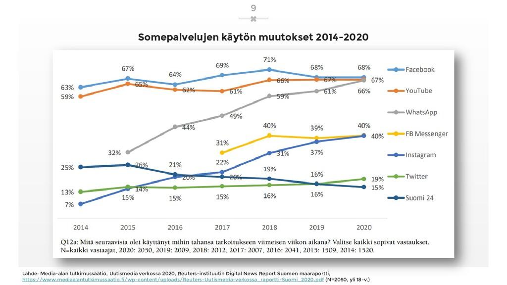 Somepalvelujen käytön muutokset 2014-2020 Suosi...