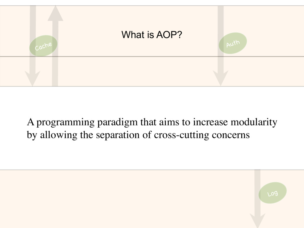 What is AOP? Cache Log Auth A programming parad...