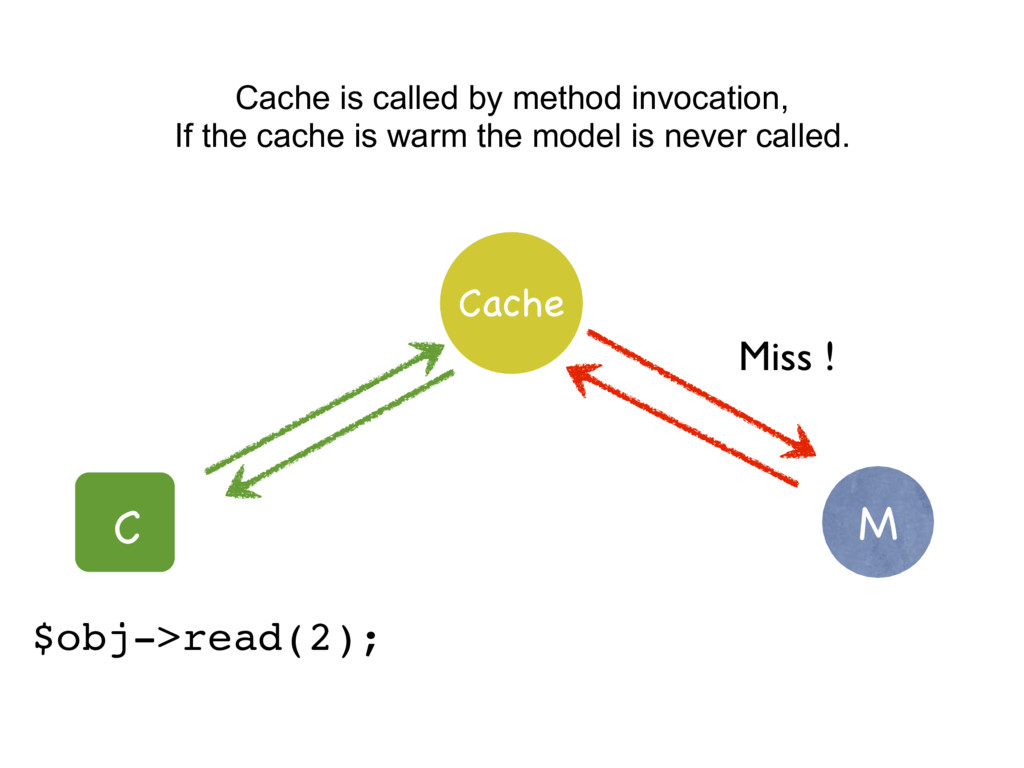 M C Cache Cache is called by method invocation,...