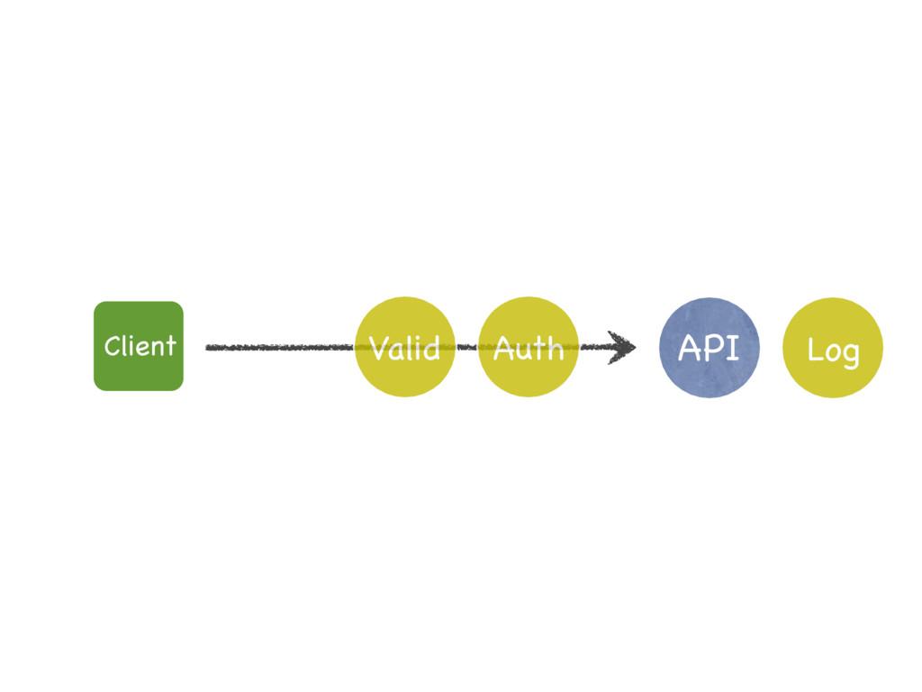 API Log Client Valid Auth