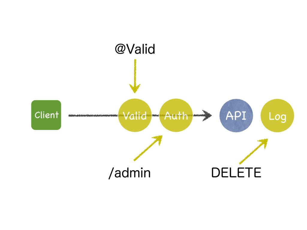 API Log !7BMJE BENJO %&-&5& Client Valid Auth