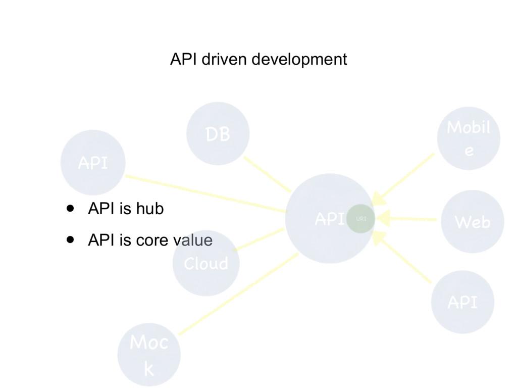 • API is hub • API is core value API driven dev...
