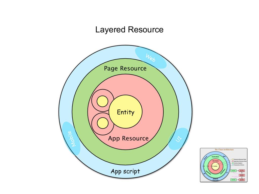 Layered Resource UI Mobile Web Page Resource Ap...