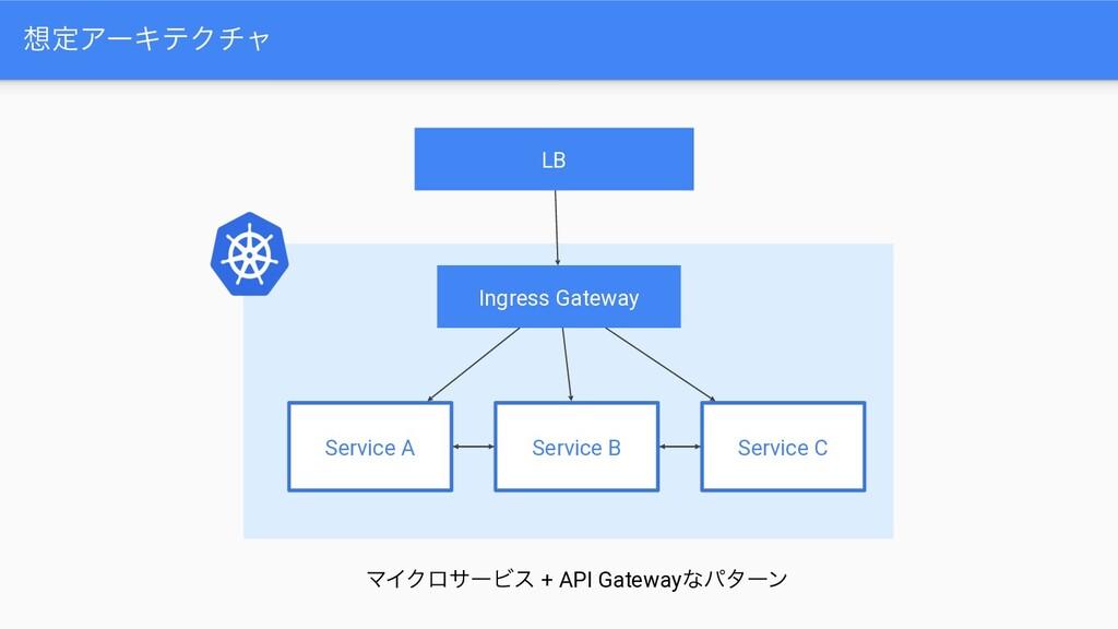 ఆΞʔΩςΫνϟ Ingress Gateway Service A Service B S...