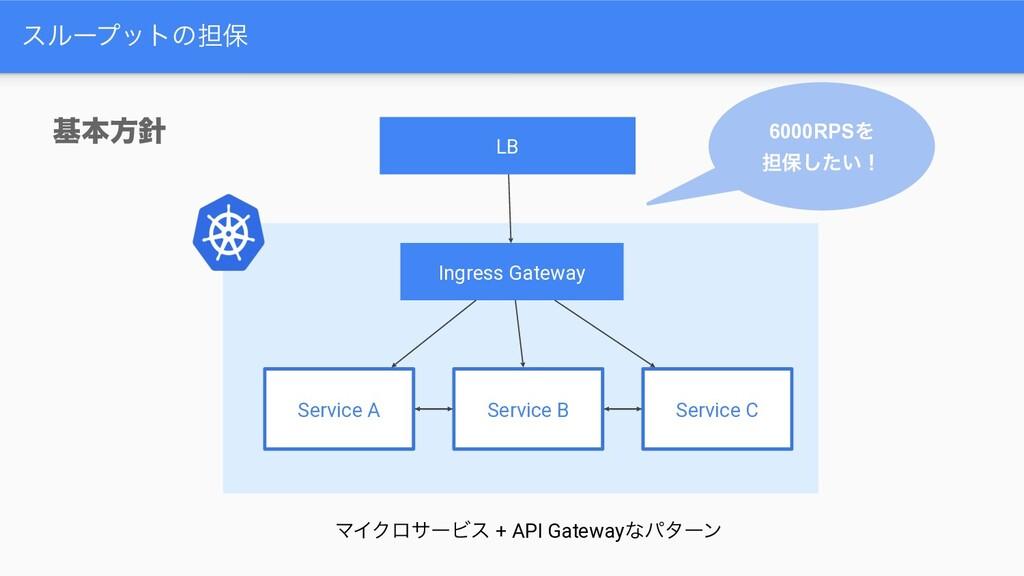 εϧʔϓοτͷ୲อ 6000RPSΛ ୲อ͍ͨ͠ʂ جຊํ Ingress Gateway ...