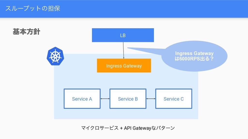 εϧʔϓοτͷ୲อ Ingress Gateway Service A Service B S...