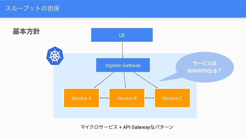 εϧʔϓοτͷ୲อ جຊํ Ingress Gateway Service A Servic...