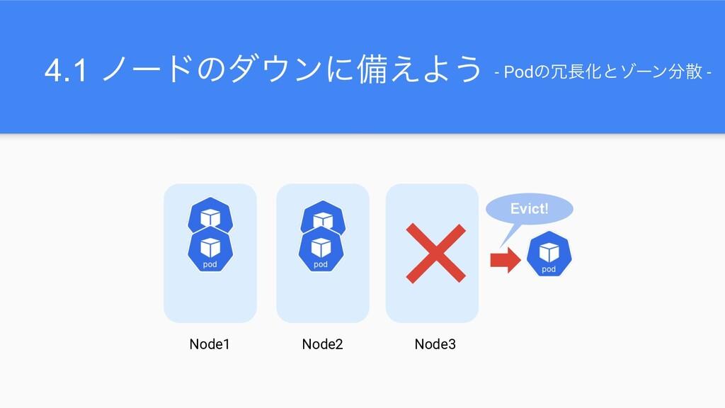 4.1 ϊʔυͷμϯʹඋ͑Α͏ Node1 Node2 Node3 Evict! - Pod...