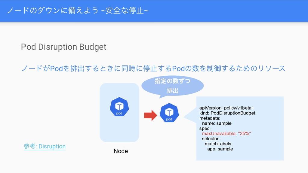 Pod Disruption Budget ϊʔυ͕PodΛഉग़͢Δͱ͖ʹಉʹఀࢭ͢ΔPod...