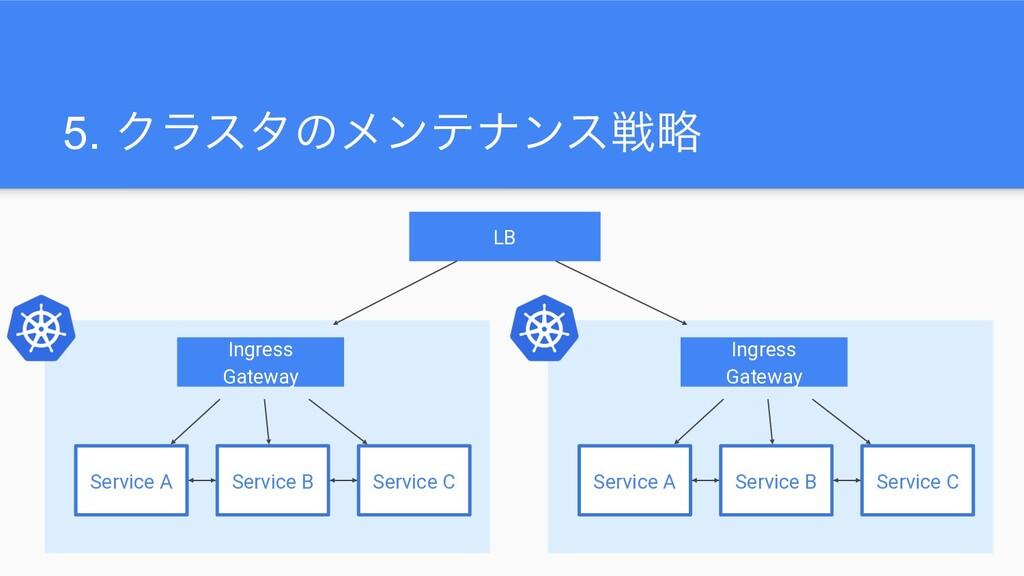 5. Ϋϥελͷϝϯςφϯεઓུ Ingress Gateway Service A Serv...