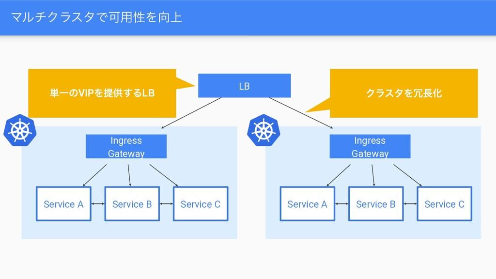 ϚϧνΫϥελͰՄ༻ੑΛ্ Ingress Gateway Service A Servic...