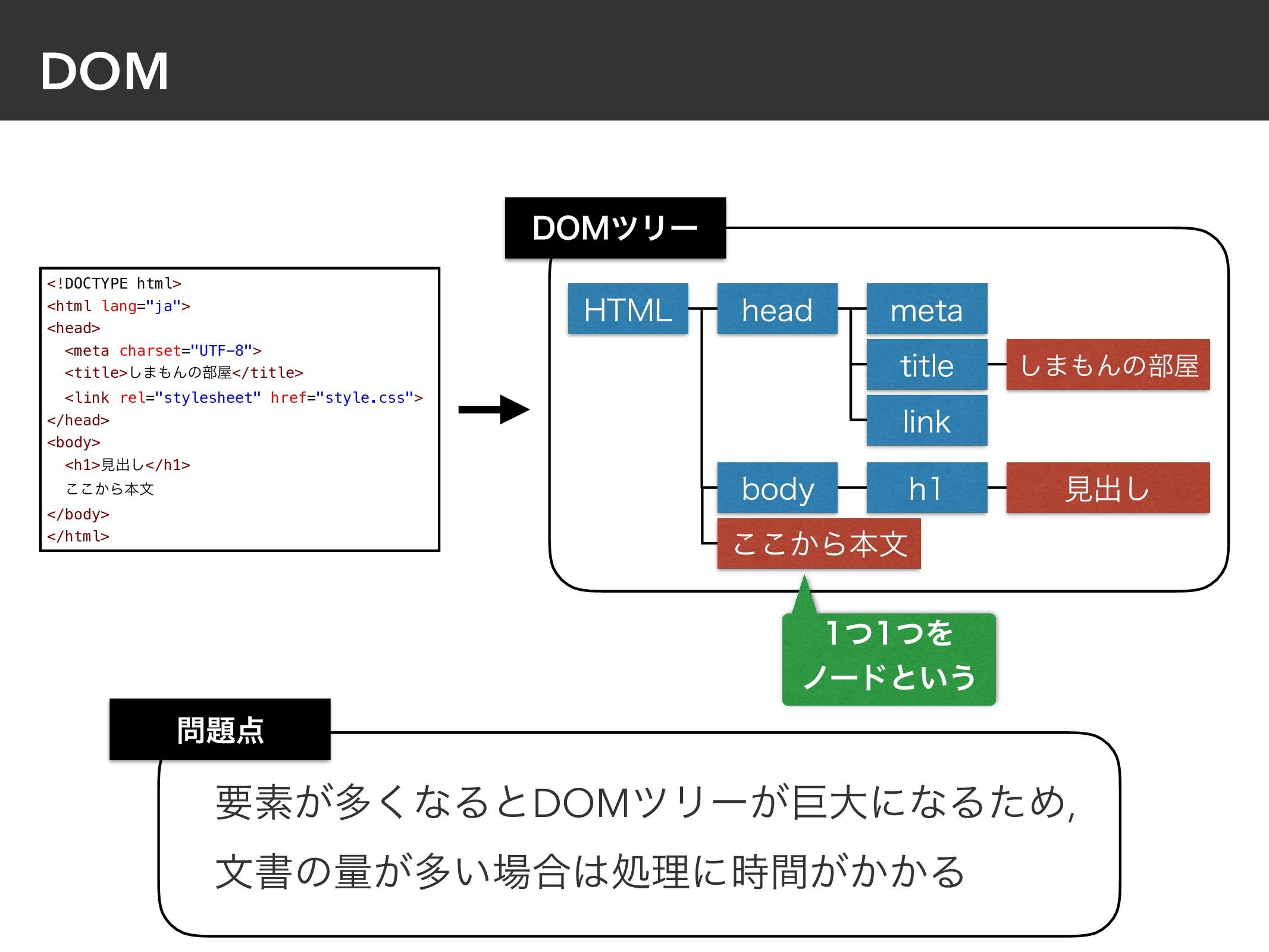 "DOM <!DOCTYPE html> <html lang=""ja""> <head> <me..."