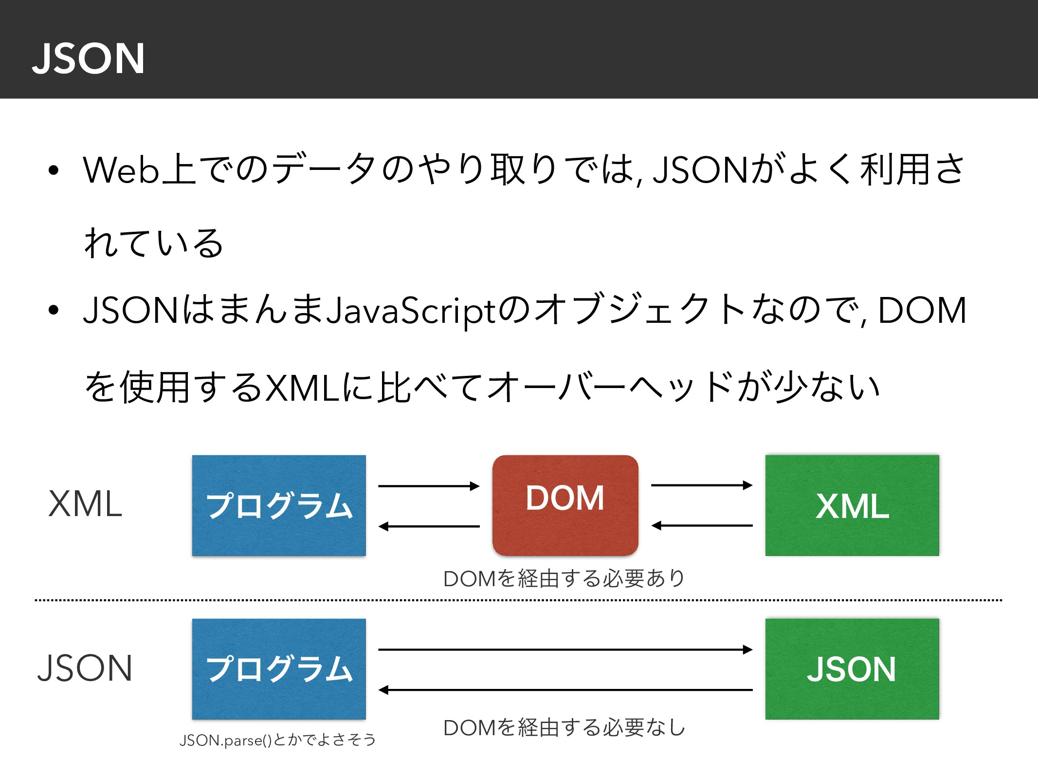 JSON • Web্ͰͷσʔλͷΓऔΓͰ, JSON͕Α͘ར༻͞ Ε͍ͯΔ • JSON...