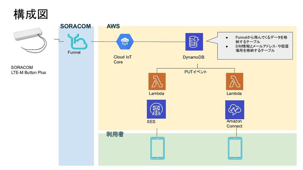 構成図 SORACOM LTE-M Button Plus Funnel Cloud IoT ...