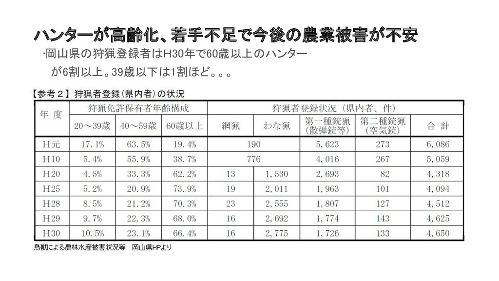 ハンターが高齢化、若手不足で今後の農業被害が不安 •岡山県の狩猟登録者はH30年で60歳以上...