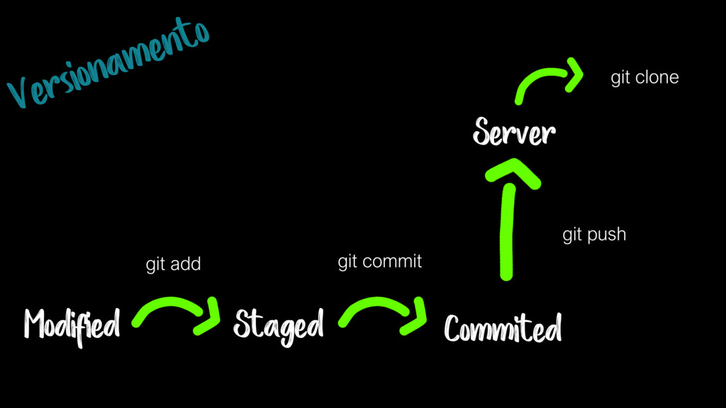 Modified Staged Server git add git commit git p...
